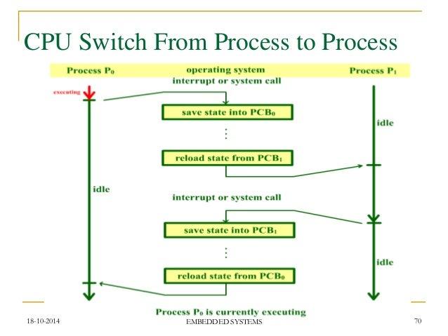 Embedded systems – raj kamal ppt download.