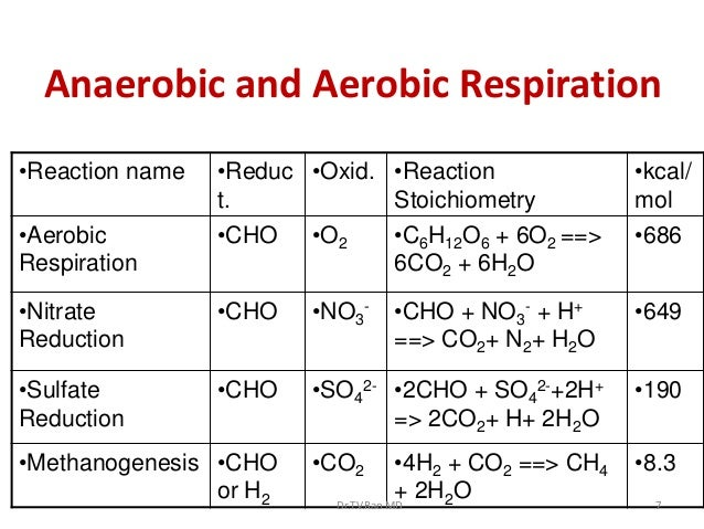 Anaerobic and Aerobic Respiration•Reaction name   •Reduc •Oxid. •Reaction                   •kcal/                 t.     ...