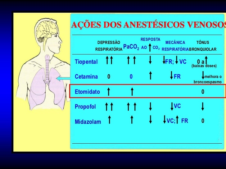 Início Ação Cetamina•   pKa próximo pH fisiológico.•   Alta lipossolubilidade.•   Atravessa rapidamente B. hematoencefálic...