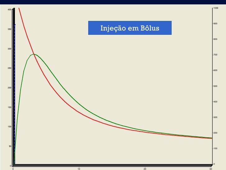 1000400               Injeção em Bôlus        900350                                       800300                      Rep...