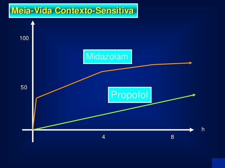 Mecanismo Ação   2 sítios de ligação na subunidade ß e 1 sítio de    ligação para os benzodiazepínicos na    subunidade Ƴ2.