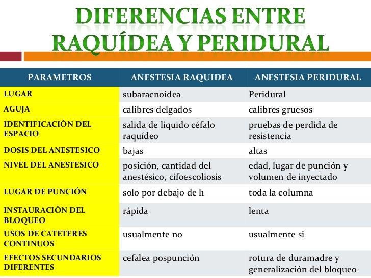 Diferencia entre epidural y raquidea yahoo dating 1