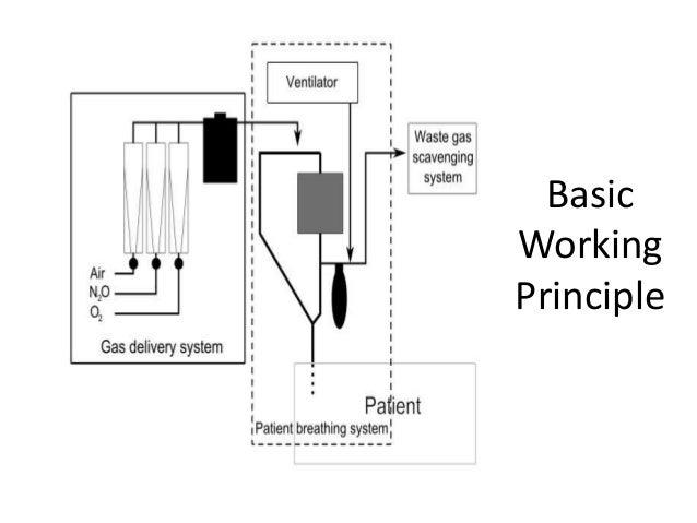 Block diagram of ventilator machinentilator machine training anesthesia ventilator ccuart Images