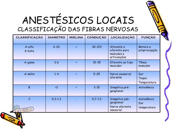 AnestéSicos Locais Slide 3