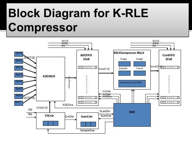 Algorithm compression data thesis