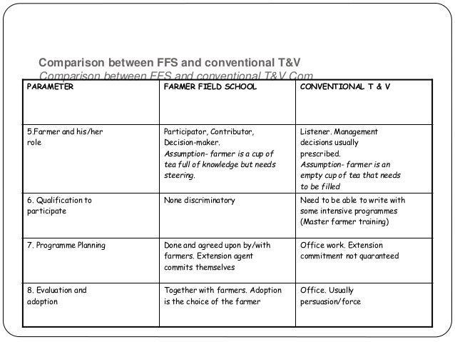 7. Method of Education in FFS