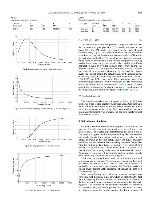 A new approach to estimate damage in concrete beams using non lineari…