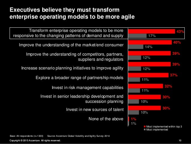Executives believe they must transform  enterprise operating models to be more agile  Transform enterprise operating model...