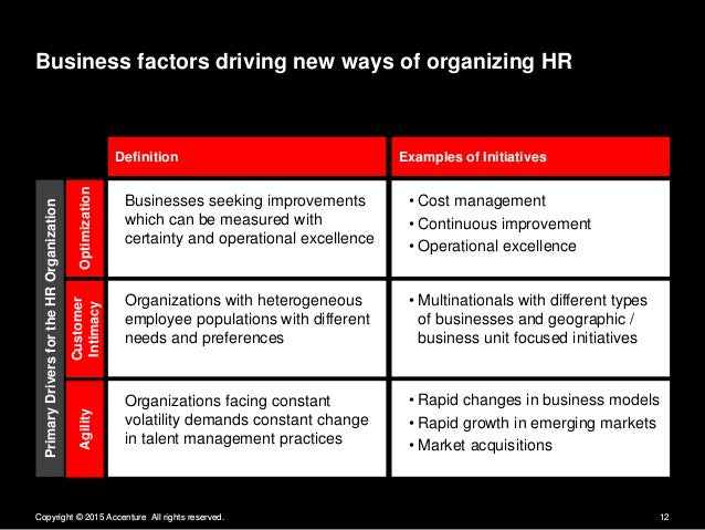 Business factors driving new ways of organizing HR  Definition Examples of Initiatives  Businesses seeking improvements - ...