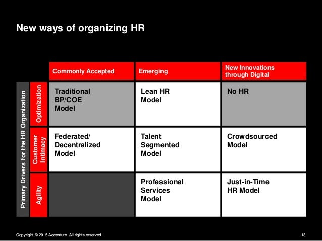 New ways of organizing HR  New Innovations  Commonly Accepted Emerging through Digital  Traditional Lean HR BP/ COE Model ...