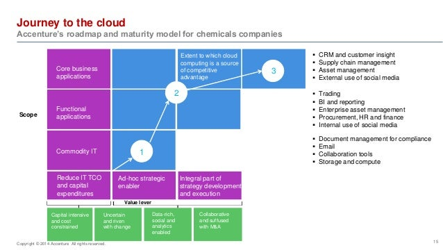 Journey to the cloud  Accenture's roadmap and maturity model for chemicals companies  15   CRM and customer insight   Su...
