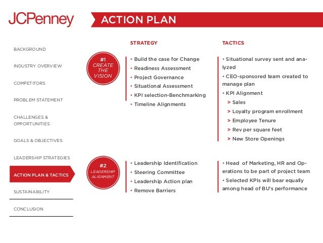 leadership action plan The plan (personal leadership action nexus) is not a personal development plan the plan is called an action nexus because it is intended to be the corps or central element of all your subordinate plans in your company, factory, cause, or team.