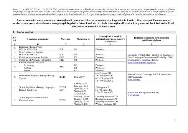 Anexa 2 la O.M.E.C.T.S. nr. 5219/09.09.2010 privind recunoaşterea şi echivalarea rezultatelor obţinute la examene cu recun...