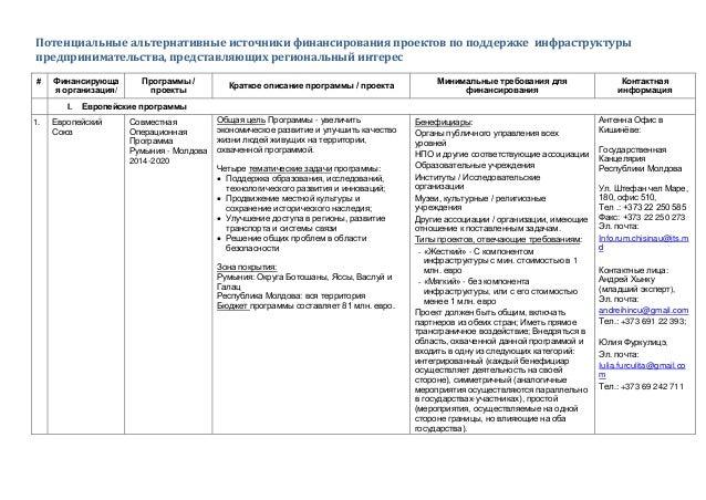 Потенциальные альтернативные источники финансирования проектов по поддержке инфраструктуры предпринимательства, представля...