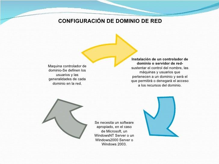 CONFIGURACIÓN DE DOMINIO DE RED Instalación de un controlador de dominio o servidor de red- sustentar el control del nombr...