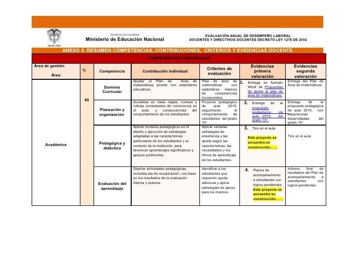 REPÚBLICA DE COLOMBIA                                     EVALUACIÓN ANUAL DE DESEMPEÑO LABORAL                       Mini...