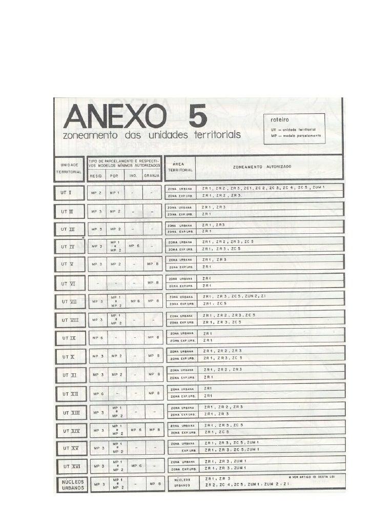 Anexo 5 [Zoneamento das UT's]