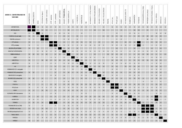 ANEXO 6 : COMPATIBILIDAD DE VACUNAS  ANTIBIOTICOS  12  Sí  12  ANTIPALÚDICOS  Sí  5  5  BCG  12  Sí  COLERA im (inactivada...