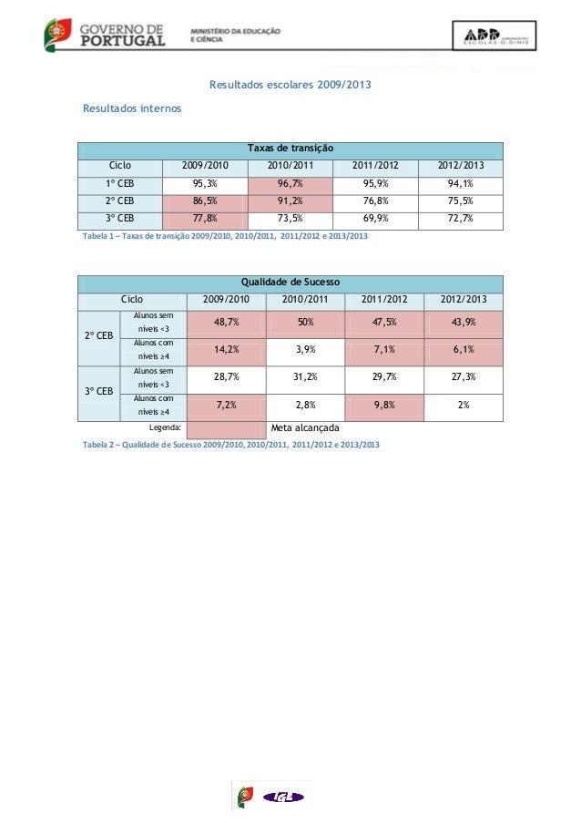 Resultados escolares 2009/2013 Resultados internos Taxas de transição Ciclo 2009/2010 2010/2011 2011/2012 2012/2013 1º CEB...