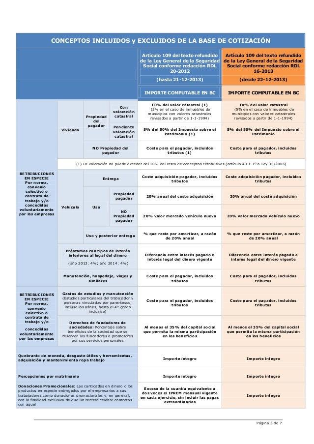 Página 3 de 7 CONCEPTOS INCLUIDOS y EXCLUIDOS DE LA BASE DE COTIZACIÓN Artículo 109 del texto refundido de la Ley General ...