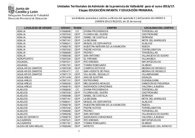Delegación Territorial de Valladolid Dirección Provincial de Educación 1 Unidades Territoriales de Admisión de la provinci...