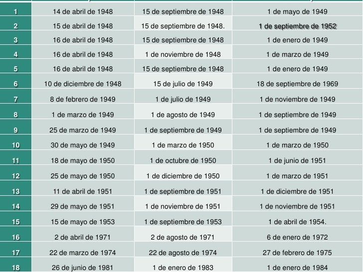 1             14 de abril de 1948    15 de septiembre de 1948       1 de mayo de 1949 2             15 de abril de 1948   ...