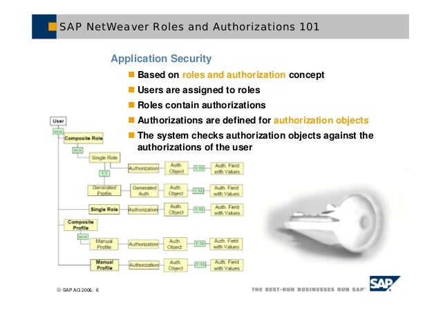 an expert guide to new sap bi security features rh slideshare net SAP HR Information sap hcm security guide