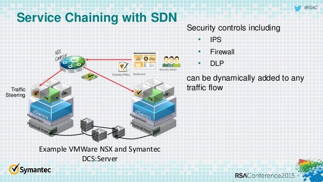 Orchestrating Software Defined Networks To Disrupt The Apt ...