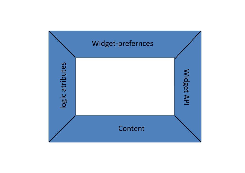 Ziele •   Traffic erzeugen •   Reichweite erhöhen •   Nutzer binden •   Markenprägung •   Nutzer motivieren •   Informatio...