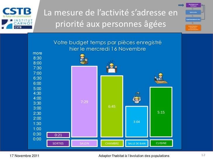 La mesure de l'activité s'adresse en                      priorité aux personnes âgées                     Votre budget te...