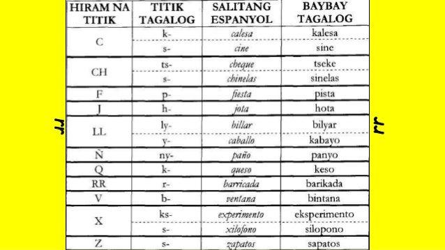 DOC) Maikling Kasaysayan ng Ortograpiyang Filipino