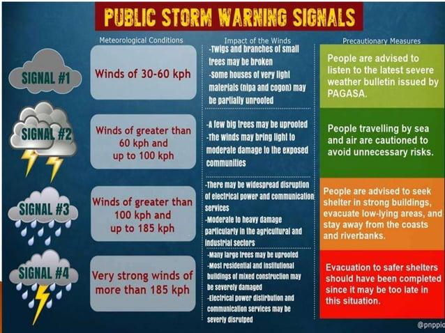 ¼ paper: Basahin ang sumusunod na situwasiyon. Tukuyin kung anong konsepto na may kaugnayan sa Disaster Risk Reduction and...