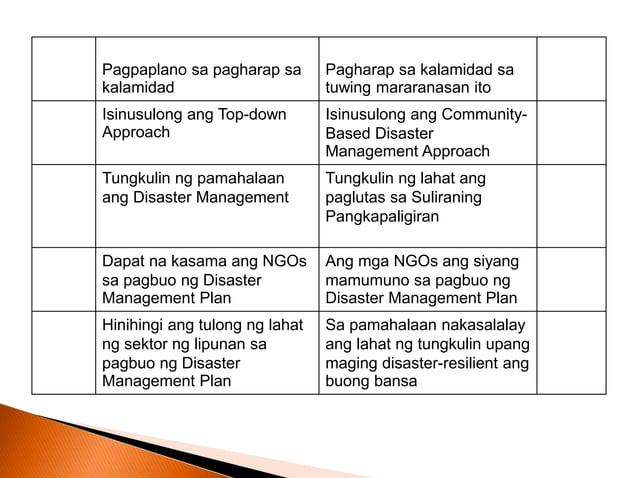  Buuin ang konsepto ng sumusunod na pahayag tungkol sa Community-Based Disaster Risk Management Approach sa pamamagitan n...