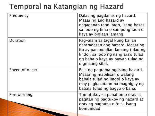Kategorya Deskripsiyon Halimbawa Pag-uugali tungkol sa Hazard May mga paniniwala at gawi ang mga mamamayan na nakahahadlan...