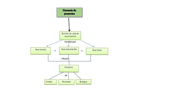 Gerencia de proyectos El Ciclo de vida de un proyecto formado por Fase inicial Fase intermedia Fase final Factores Costos ...