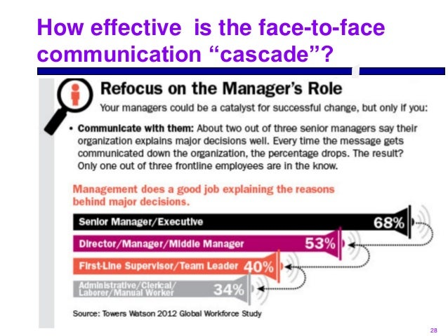 the effective use of strategic organization communication by apple inc Marketing communication tools for apple  and evaluate two key marketing communication tools that apple inc uses  a very effective and less time consuming.