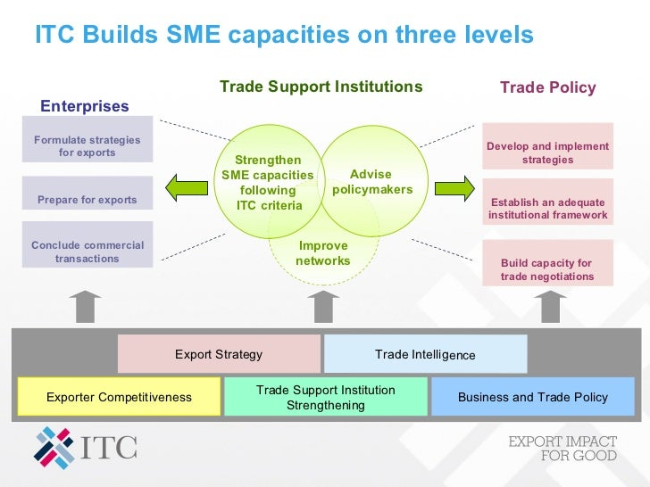 Smes and employment generation