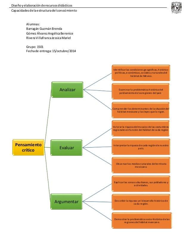 Diseño y elaboración de recursos didácticos  Capacidades de la estructura del conocimiento  Pensamiento  crítico  Analizar...