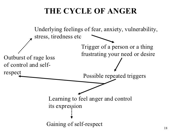 <ul><li>THE CYCLE OF ANGER </li></ul>Underlying feelings of fear, anxiety, vulnerability, stress, tiredness etc Trigger of...