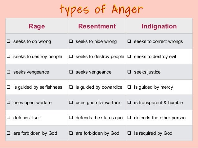 different types of anger From road rage to grammar rage, check out these different types of anger you're likely to encounter on a bad day.