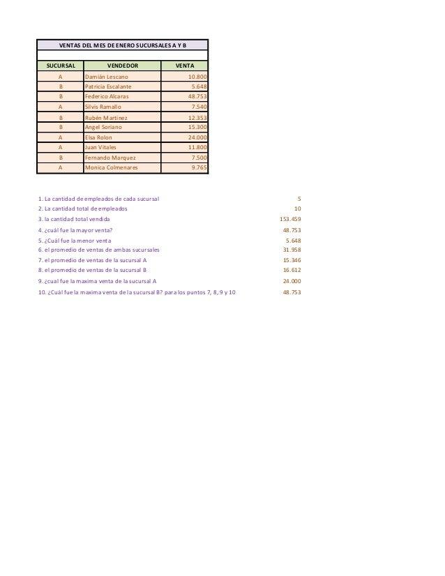 SUCURSAL VENDEDOR VENTA A Damián Lescano 10.800 B Patricia Escalante 5.648 B Federico Alcaras 48.753 A Silvis Ramallo 7.54...