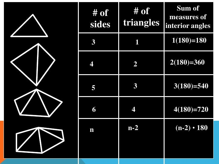 angle measures in polygons lesson 6 728