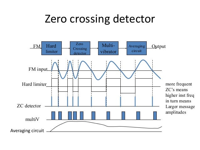 angle modulation rh slideshare net Zero Crossing Detector Circuit Diagram Applications of Zero Crossing Detector
