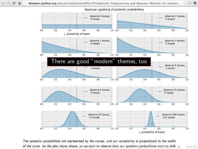 Intro to Angular Directives using Interactive charting