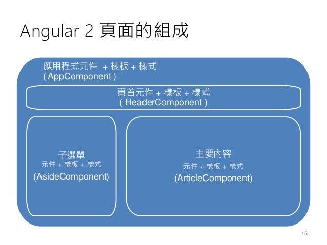 Angular 2 應用程式的組成 • App Component元件 • Child Component元件 • Services Component元件 • Pipe Component元件 模組 • AppModule