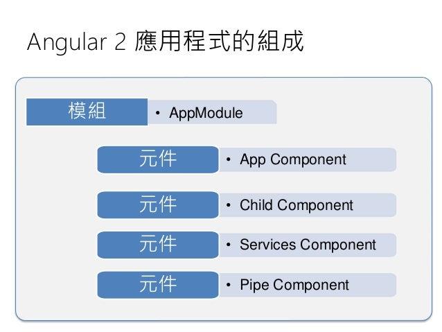 Angular 2 元件的組成 範本 ( Template ) • HTML 版面配置 • HTML 部分片段 • 資料繫結 (Bindings) • 畫面命令 (Directives) 類別 ( Class ) • 建構式 (Construc...