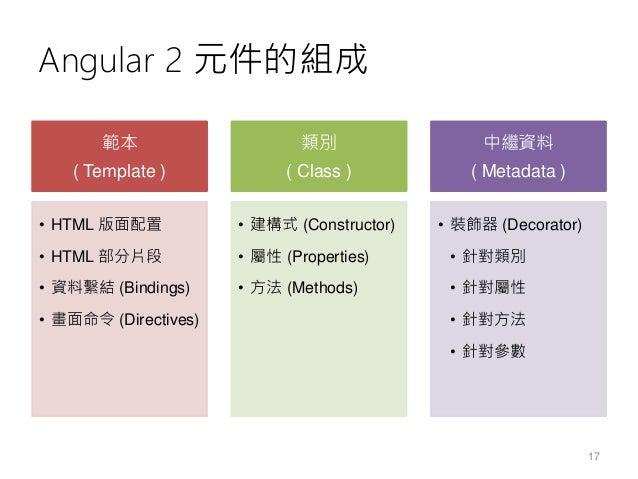 認識 Angular 元件的程式碼結構 import { Component } from '@angular/core'; @Component({ selector: 'app-root', templateUrl: 'app.compon...