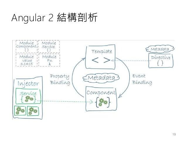 Angular 2 結構剖析 • Module 應用程式被切分成許多「模組」 • Component 每個模組下有許多「元件」 • Template 每個元件都可能有自己的「樣板」 • Metadata 每個元件都可以標示「中繼資料」 • Da...