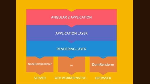 Making Angular2 lean and Fast