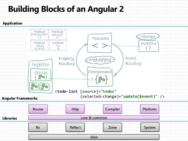 angular 2 architecture On angular 2 architecture